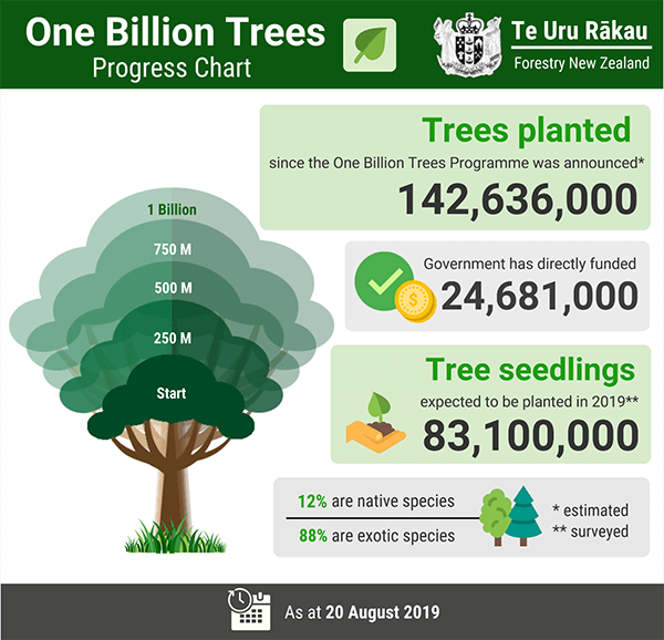 One Billion Trees Project NZ